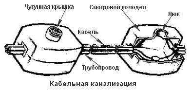 Схема кабельной канализации СЦБ