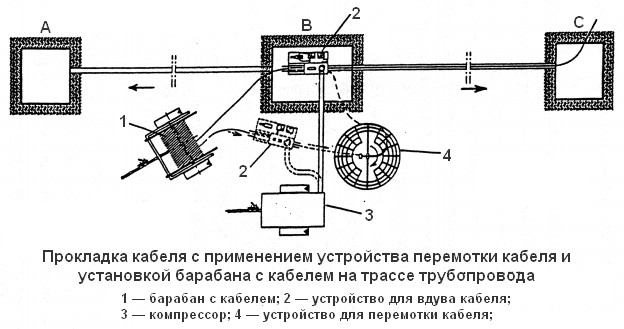 Схема пневмопрокладки кабеля с размещением кабельного барабана на трассе трубопровода