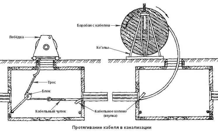 Схема протягивания кабеля в кабельной канализации