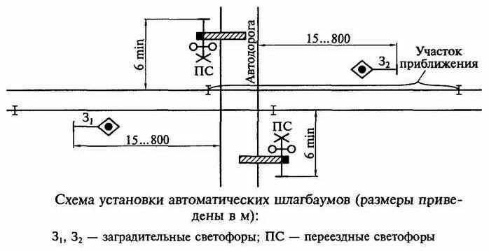 Схема установки автоматического переездного шлагбаума