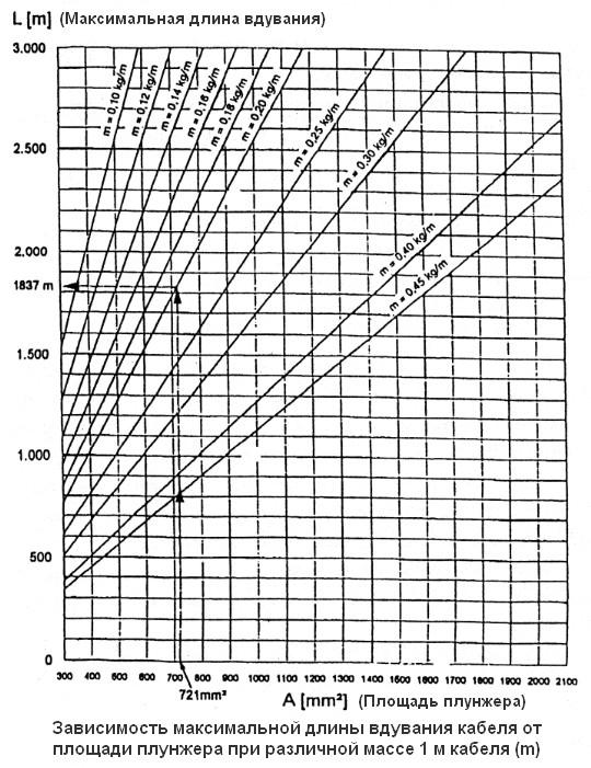 Номограмма зависимости максимальной длины вдувания кабеля от площади плунжера при различной массе 1 м кабеля