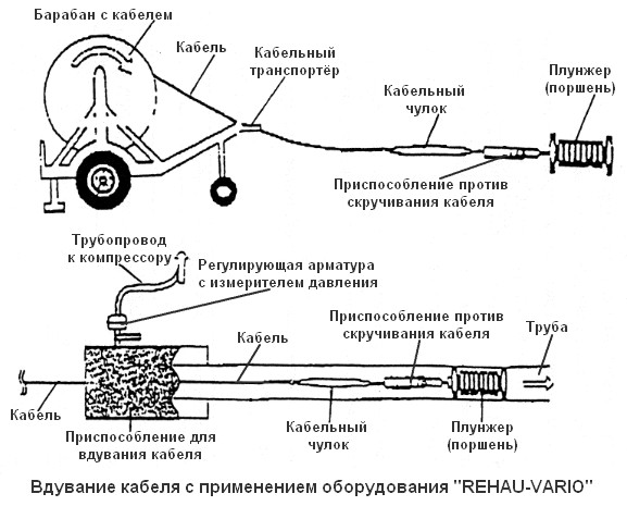 Плунжерный пневмоввод кабеля с применением оборудования REHAU-VARIO