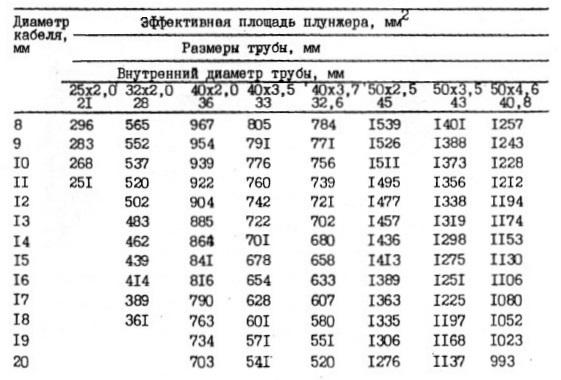 Таблица вычисления эффективной площади плунжера (парашюта для задувки кабеля)