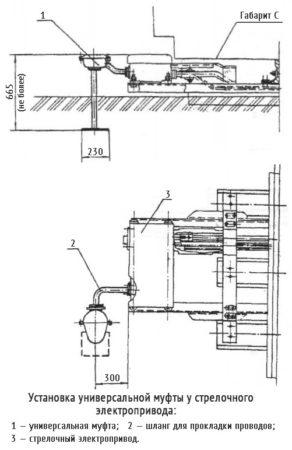 Установка универсальной кабельной муфты у стрелочного электропривода