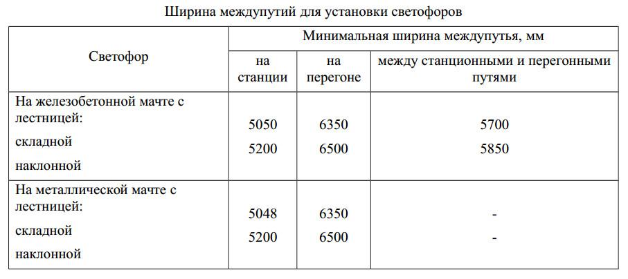 Таблица ширины междупутий для установки мачтовых светофоров