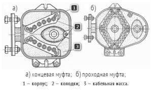 Схема устройства универсальных кабельных муфт СЦБ — концевой и проходной