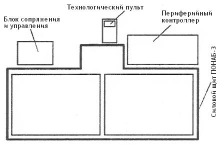 Размещение модуля КТСМ-01