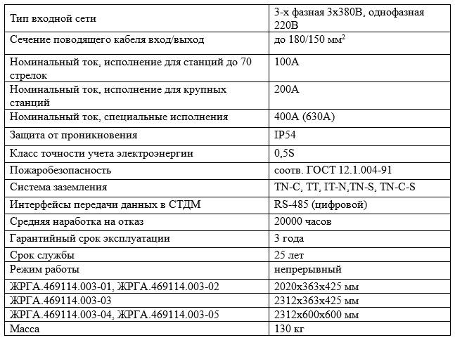 Основные технические характеристики ВУФ
