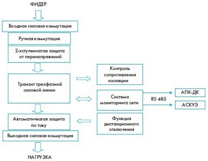 Структурная схема ВУФ