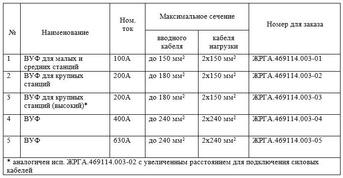 Данные для заказа вводного устройства фидера