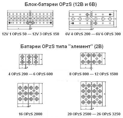 Малообслуживаемые закрытые аккумуляторы OPzS от BAE