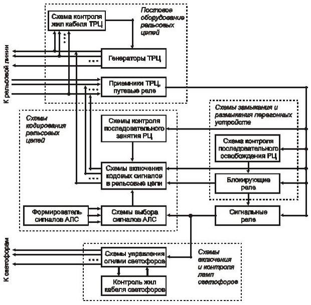 Схема структуры АБТЦ