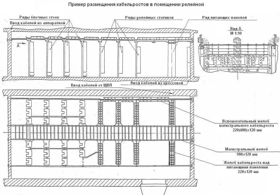 Пример схемы расположения кабельростов в релейной поста ЭЦИ