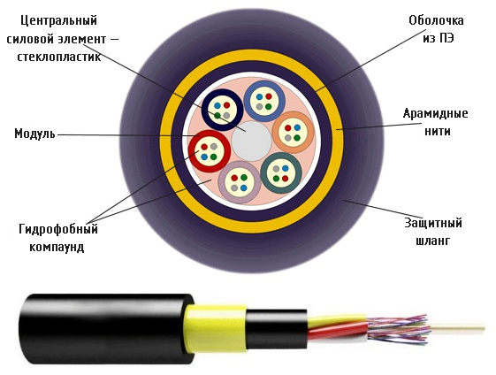 Оптико-волоконный кабель ОКСНМ — структура