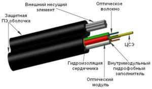 Оптический диэлектрический кабель ИК/Т
