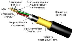 Волоконно-оптический кабель ИКА