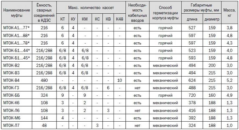 Технические характеристики оптических муфт МТОК