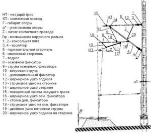 Монтаж консолей КС — схема