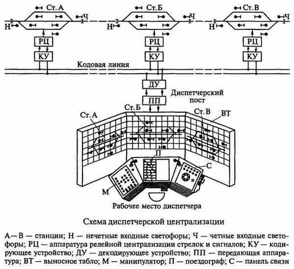 Схема устройства диспетчерской централизации