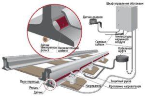 Устройство кабельной системы электрообогрева стрелочных переводов