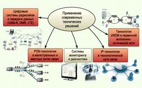 Схема централизованной железнодорожной электросвязи