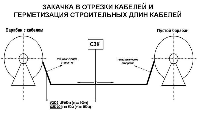 Закачка в отрезки кабелей и герметизация строительных длин кабелей