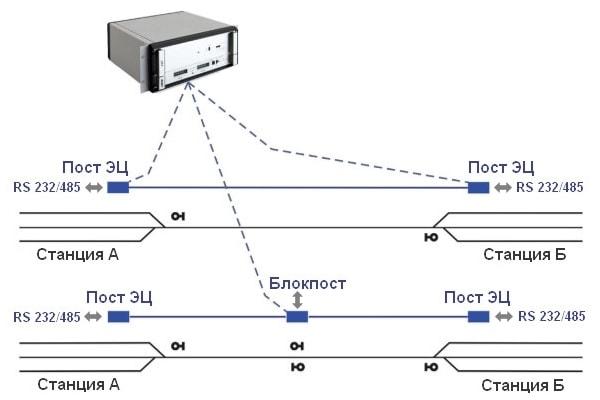 Схема полуавтоматической путевой блокировки типа МПБ