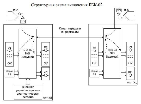 Структурная схема подключения ББК-02